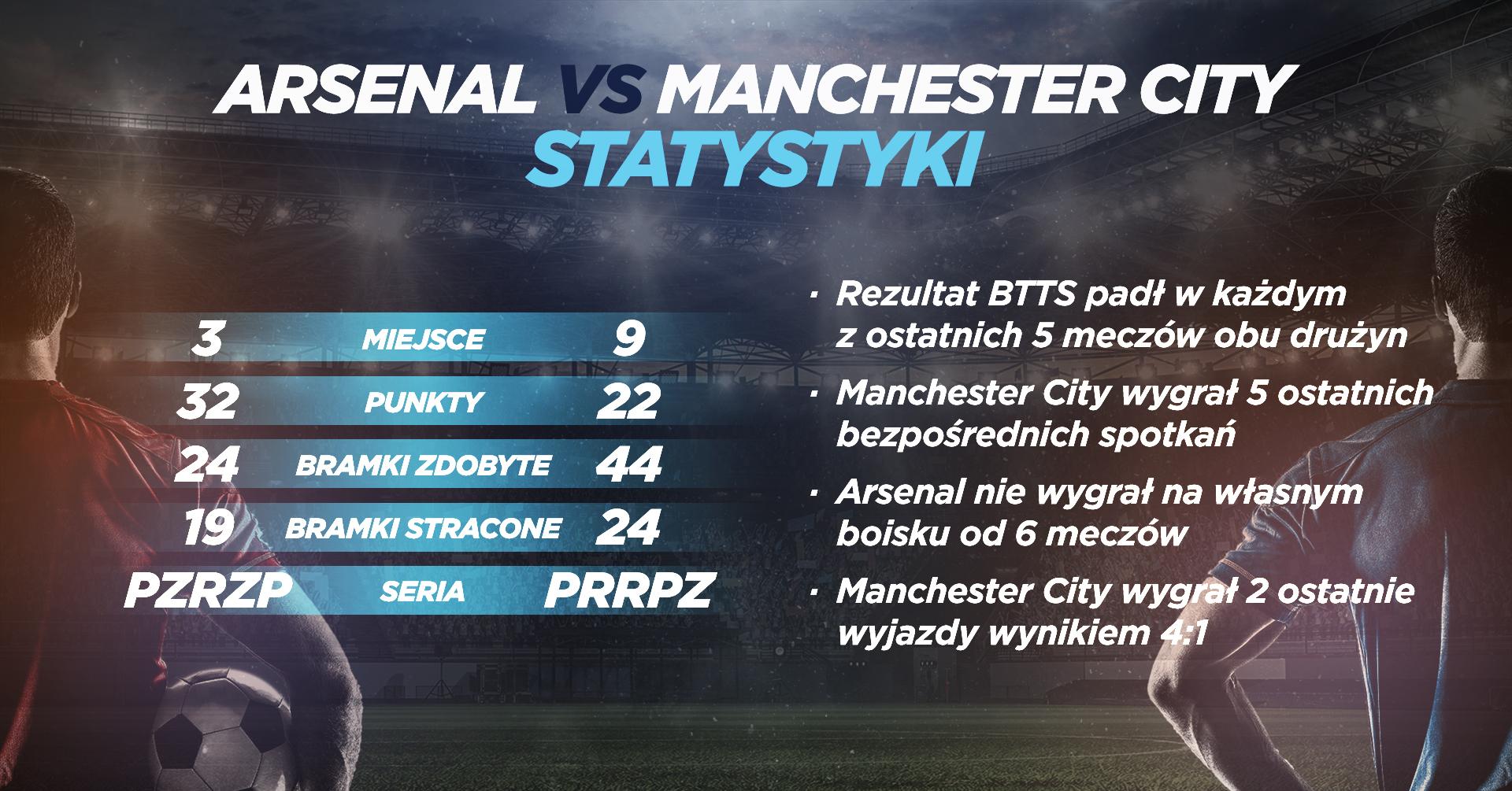 INFORGRAFIKA Arsenal vs Manchester City - statystyki