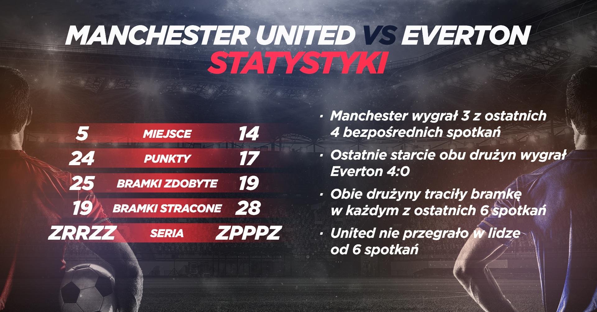 INFORGRAFIKA Manchester United vs Everton - statystyki
